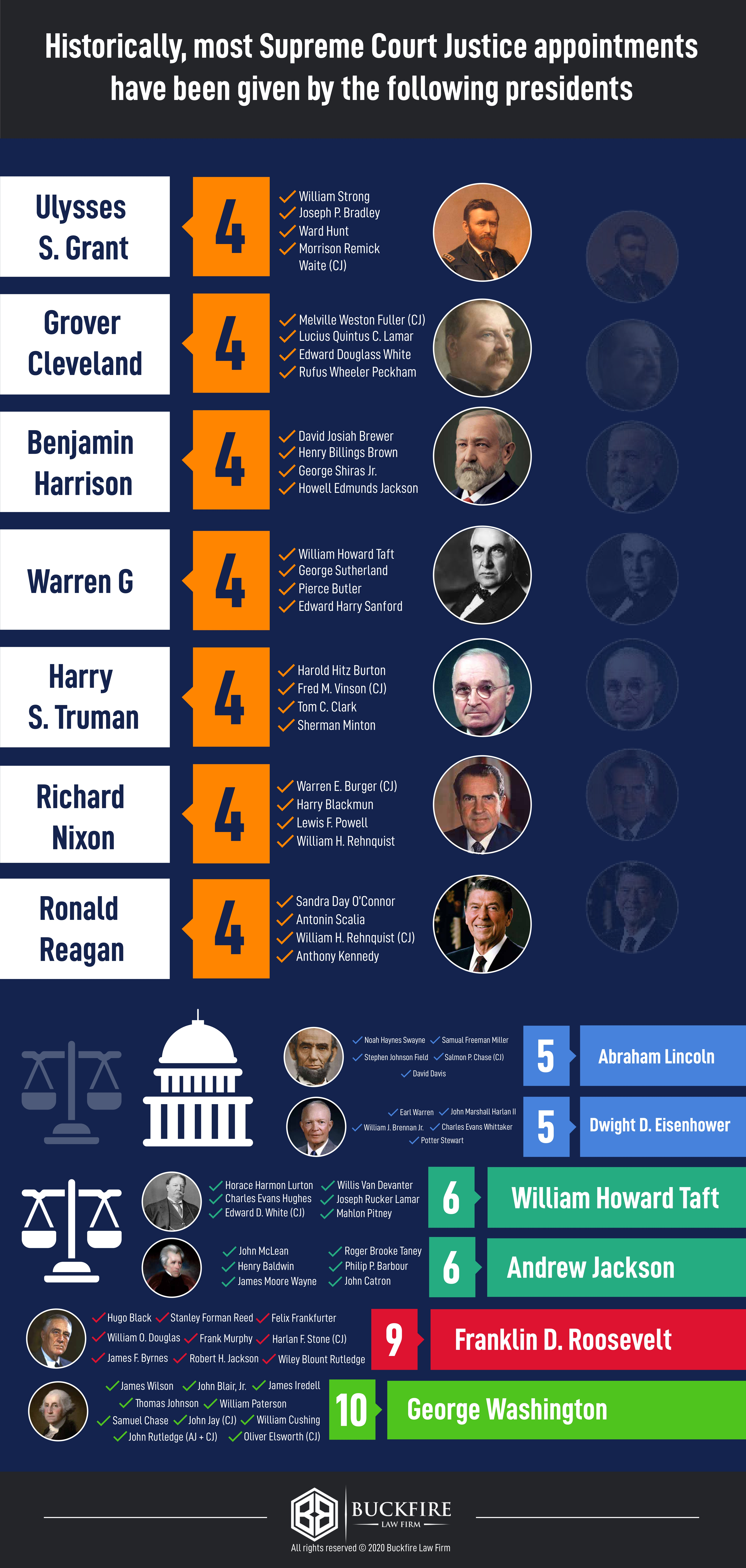 Supreme Court Justices Appointed By President Chart - Buckfire Law